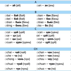 Как правильно запомнить чтение иероглифов